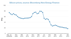us-pv-silicon-prices_2009-2012.png