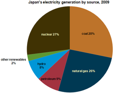 japan_electricity_generation-2009.png