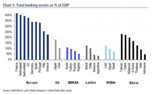 global_bank_assets_of_gdp_0.jpg