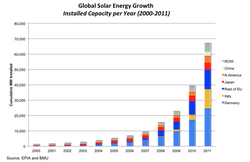 solar-energy-growth_2000-2011.png