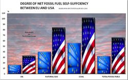 EU AND USA SELF SUFFICIENCY-3