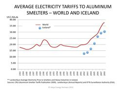 Electricity-tariffs-to-aluminum-smelters_world-and-iceland-2008_cru-2009_askja-energy-partners
