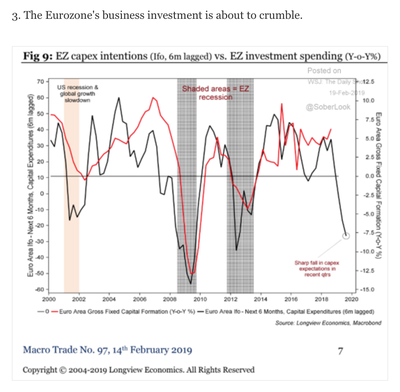 Eurozone Business investments
