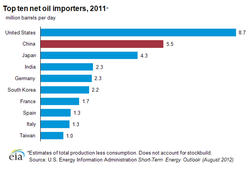 Oil-Importers-top_ten-China-2011
