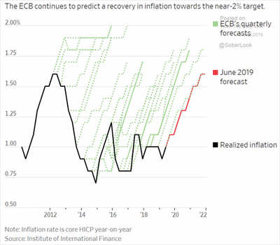But will the ECB be able to boost inflation - WSJ Daily Shot 12 sept 2019
