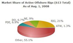 Offshore_rig_market_share
