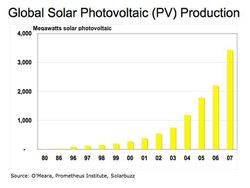 pv_production_world_1980-2007