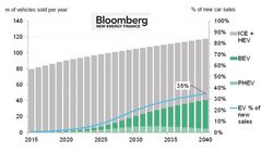 BNEF-Car-electric-forecast_2016-2040