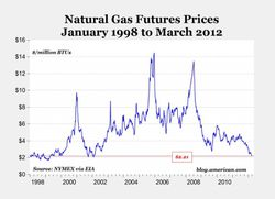 US_Natural-gas-prices_1998-2012