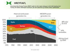 Hreyfiafl-BNEF-raforka-fram-til-2050