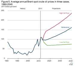 Oil-Price_Annual-Average_1980-2012-with forecast-to-2040_EIA-dec-2012