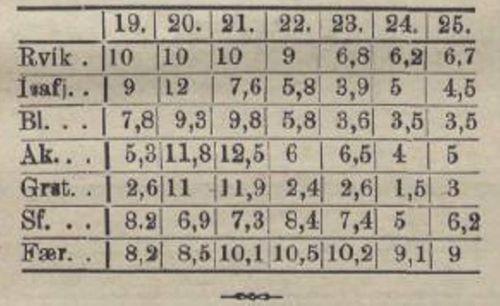ingolfur hitatafla 1911-07-25