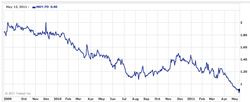 magma-energy_stock-price_2009-2011.png