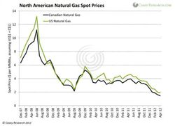 US-Natural-gas-price_2007-2012