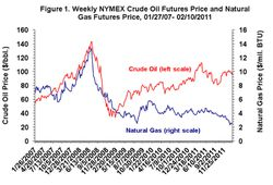 Oil-versus-Natural-gas_prices_2007-2011
