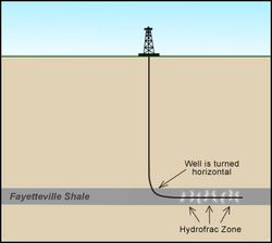 Shale_technology_horizontal
