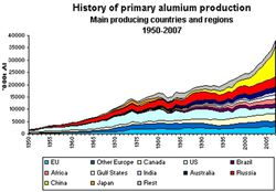 aluminum_primary_production_history.jpg