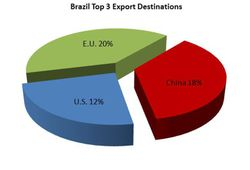 Brazil-Export-Destinations
