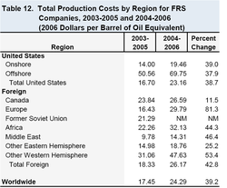 Oil_production_costs