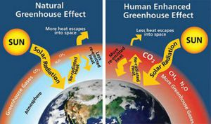 greenhouse-gas-effect-climate-change [Earthling.com]