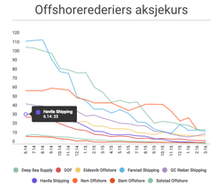Norway-Offshore-Services-Share-Price_2014-2016-1