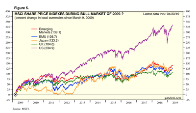 MSCI SHARE PRICE INDEXES DURING BULL MARKET OF 2009-?