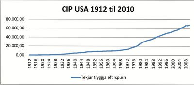 CIP feril USA 1912 -2010