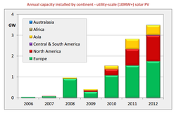 world-solar-pv-installed-new-capacity-region_2006-2012.png