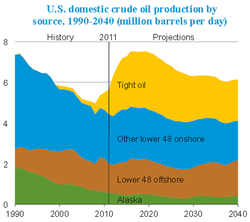 US-Oil-Production_1990-2040-2011