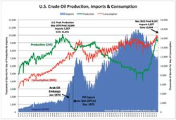 US-Crude-Oil-Production-Imports-Consumption_1950-2015