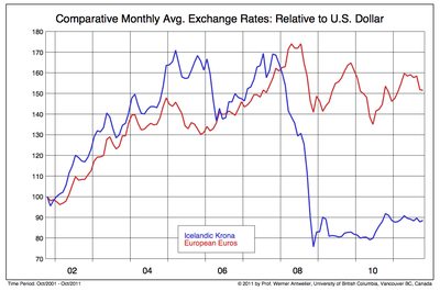 Comparative Monthly Avg. Exchange Rates- Relative to US Dollar
