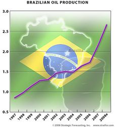 Brazil_Oil_Prduction