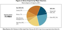 US-Oil-gross-imports-by-major-sources-2011