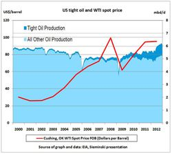 US-Tight-oil-production-versus-oil-price_2000-2012