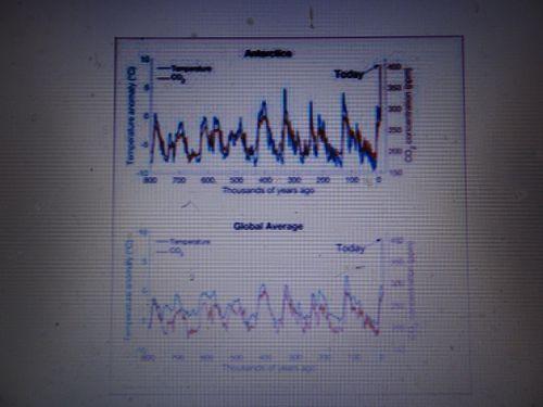 CO2 í 8þús ár