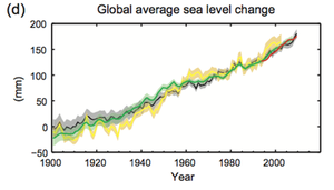 global_average_sea_level_change_medium_1.png