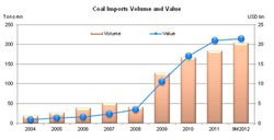 China-Coal-imports-volume-and-value_2004-2012