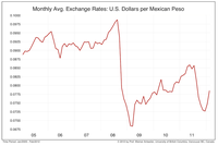 Mexican peso pr US dollar