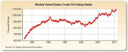us-crude-stocks-history_1982-2010.jpg