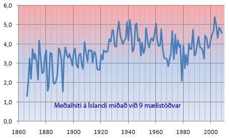 Meðalhiti á íslandi miðað við 9 mælistöðvar   Sigurður Þór