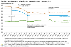 Iran_Oil-and-Petroleum_Production-and-Consumption_2011-2015