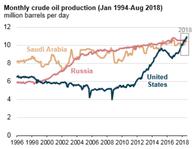 The United States is now the largest global crude oil producer