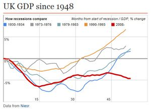 UK GDP since 1948