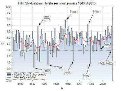 Hiti � Stykkish�lmi - fyrstu sex vikur sumars 1846 til 2015