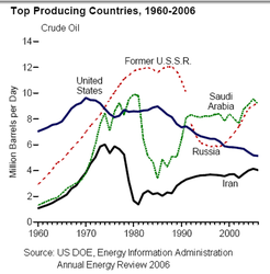 World-Top-Oil-Producing-Countries_1969-2006